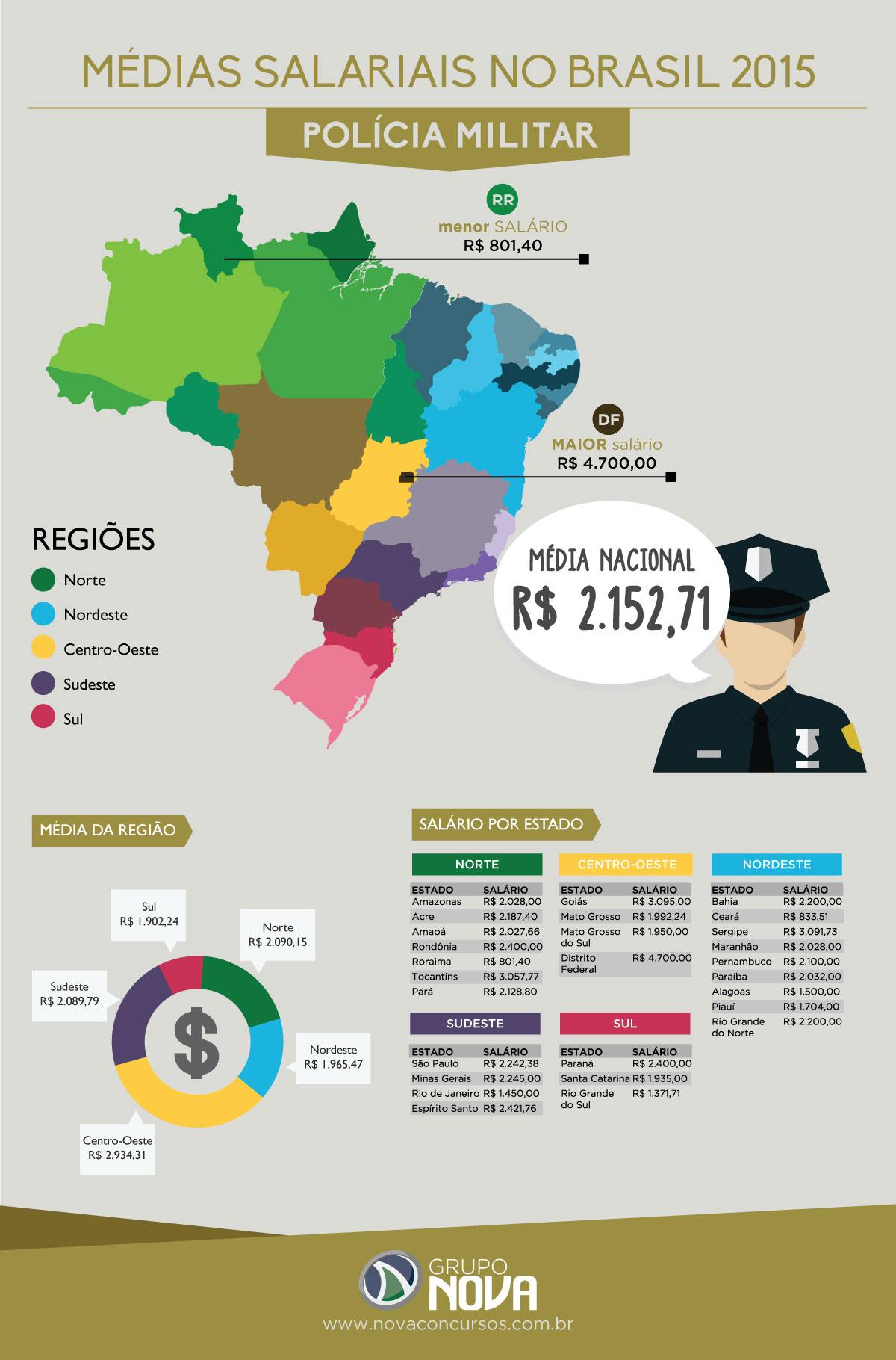media-salario-pm