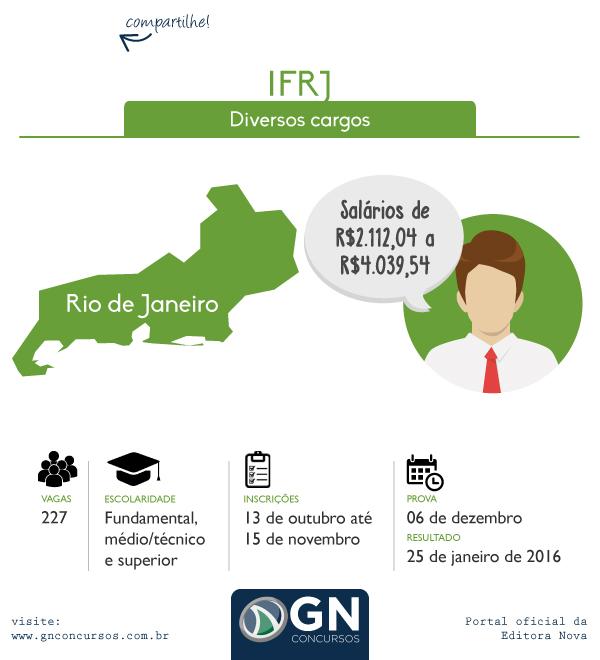 Concurso IFRJ