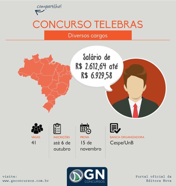 Concurso Telebras