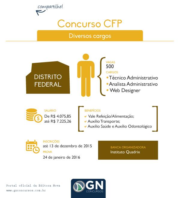 Concurso CFP