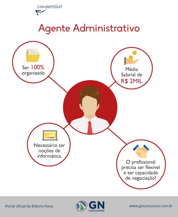Cargo Agente Administrativo