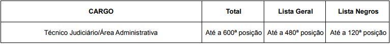 Tabela-classificação-TRE-RJ-01