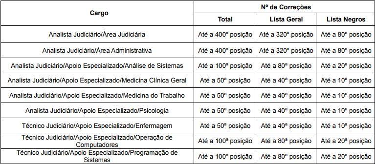 Tabela-classificação-TRE-RJ-02