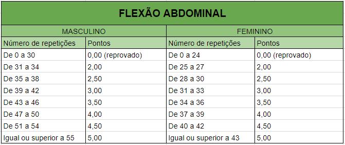prf-felxao-abdominal