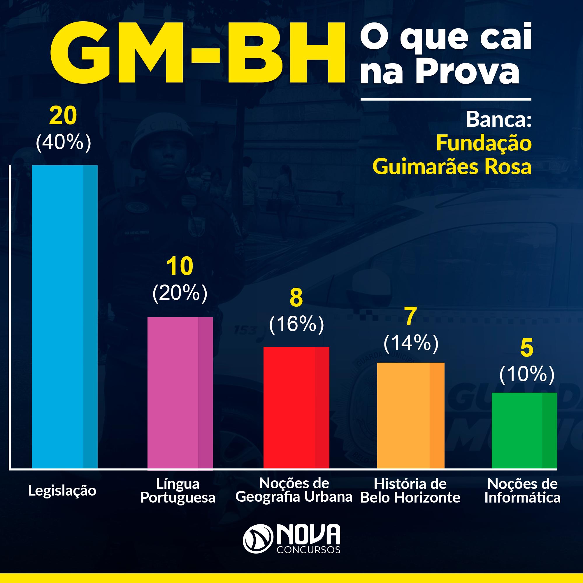 Gráfico-Matérias-GM-BH